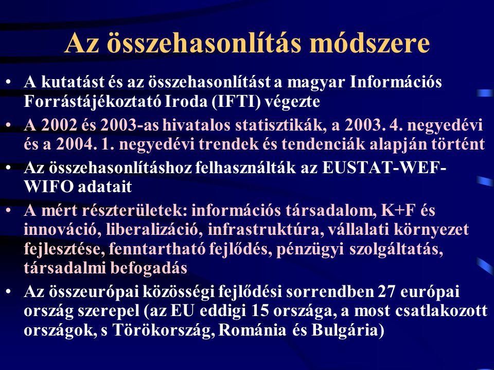 Az összehasonlítás módszere A kutatást és az összehasonlítást a magyar Információs Forrástájékoztató Iroda (IFTI) végezte A 2002 és 2003-as hivatalos statisztikák, a 2003.