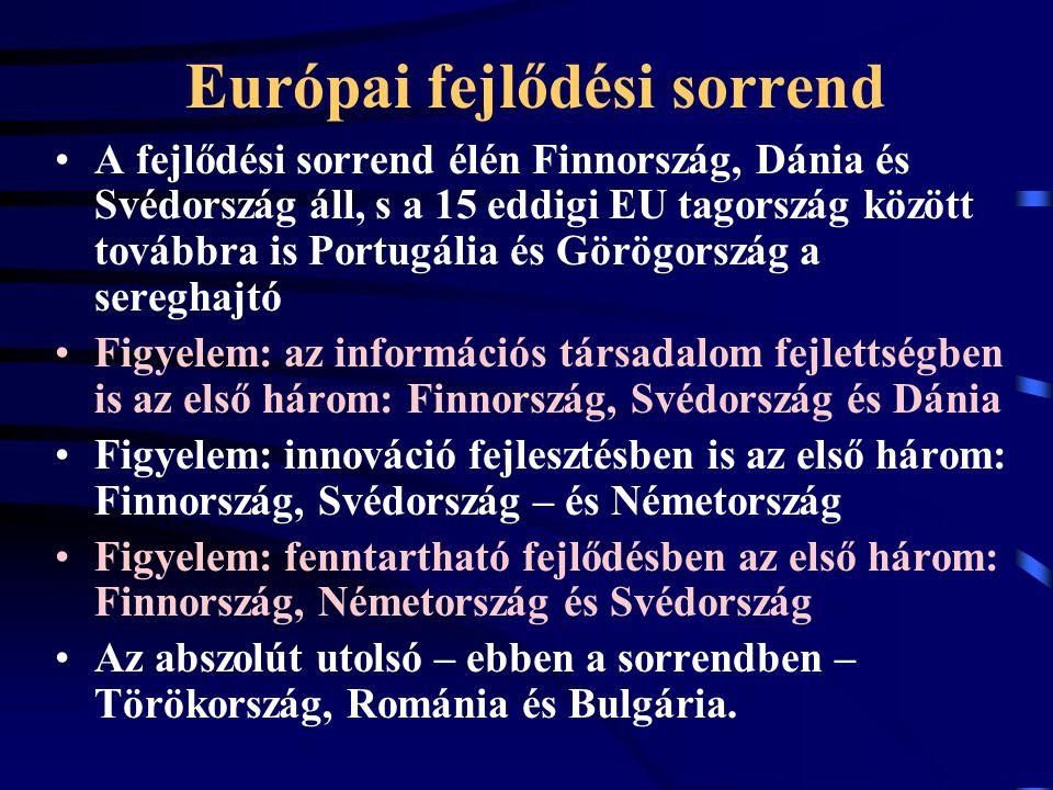 Európai fejlődési sorrend A fejlődési sorrend élén Finnország, Dánia és Svédország áll, s a 15 eddigi EU tagország között továbbra is Portugália és Görögország a sereghajtó Figyelem: az információs társadalom fejlettségben is az első három: Finnország, Svédország és Dánia Figyelem: innováció fejlesztésben is az első három: Finnország, Svédország – és Németország Figyelem: fenntartható fejlődésben az első három: Finnország, Németország és Svédország Az abszolút utolsó – ebben a sorrendben – Törökország, Románia és Bulgária.
