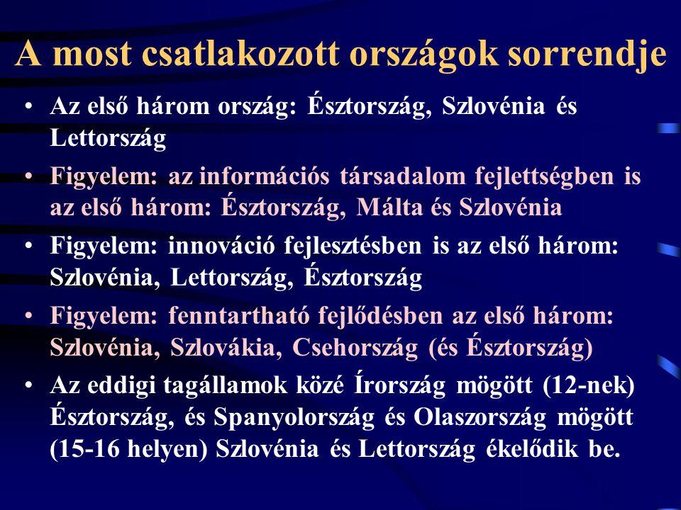 A most csatlakozott országok sorrendje Az első három ország: Észtország, Szlovénia és Lettország Figyelem: az információs társadalom fejlettségben is az első három: Észtország, Málta és Szlovénia Figyelem: innováció fejlesztésben is az első három: Szlovénia, Lettország, Észtország Figyelem: fenntartható fejlődésben az első három: Szlovénia, Szlovákia, Csehország (és Észtország) Az eddigi tagállamok közé Írország mögött (12-nek) Észtország, és Spanyolország és Olaszország mögött (15-16 helyen) Szlovénia és Lettország ékelődik be.