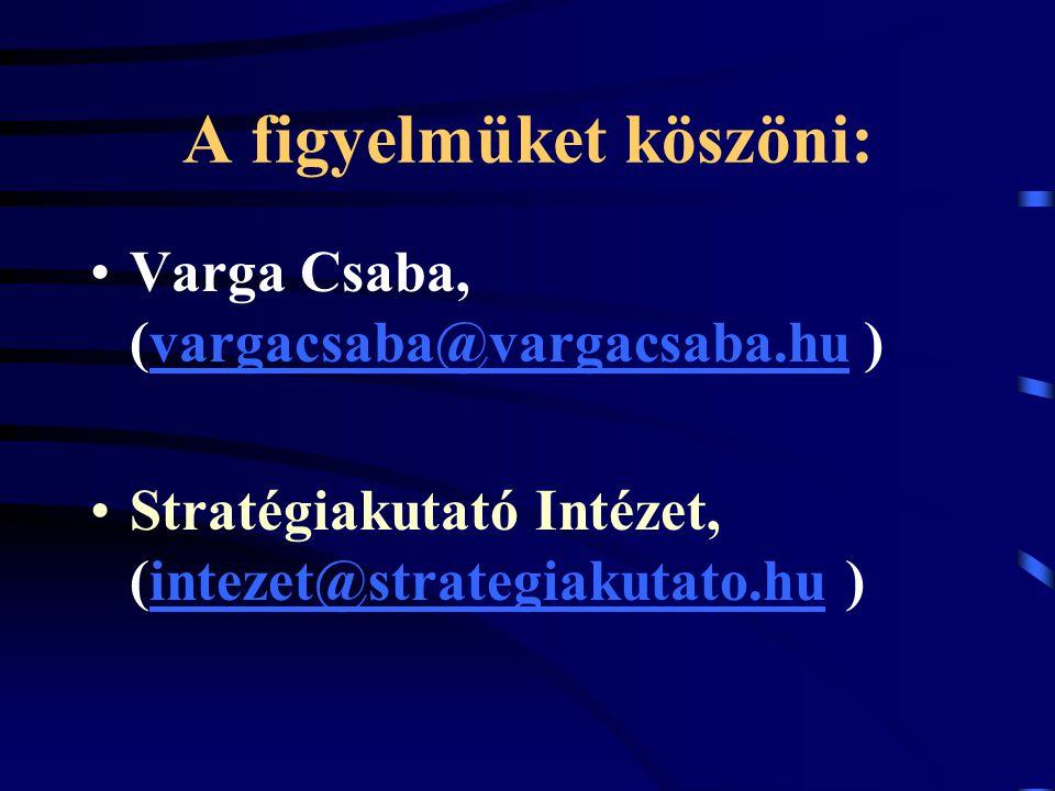 A figyelmüket köszöni: Varga Csaba, (vargacsaba@vargacsaba.hu )vargacsaba@vargacsaba.hu Stratégiakutató Intézet, (intezet@strategiakutato.hu )intezet@strategiakutato.hu