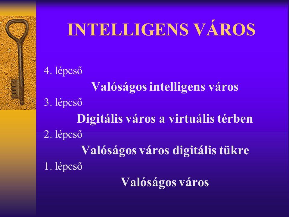 INTELLIGENS VÁROS 4. lépcső Valóságos intelligens város 3. lépcső Digitális város a virtuális térben 2. lépcső Valóságos város digitális tükre 1. lépc
