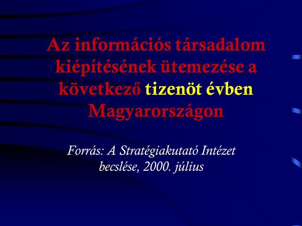 e-Europe Akcióterv 3. Az internet használatának ösztönzése a.