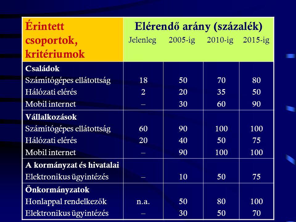 Az információs társadalom kiépítésének ütemezése a következ ő tizenöt évben Magyarországon Forrás: A Stratégiakutató Intézet becslése, 2000.