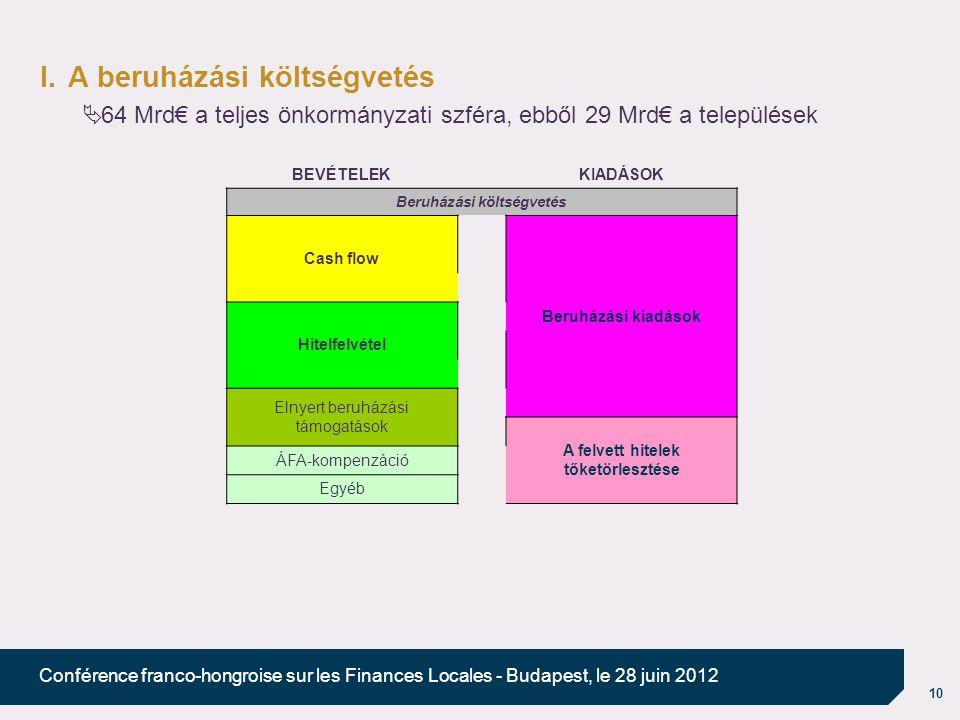 10 Conférence franco-hongroise sur les Finances Locales - Budapest, le 28 juin 2012 I.A beruházási költségvetés  64 Mrd€ a teljes önkormányzati szféra, ebből 29 Mrd€ a települések BEVÉTELEKKIADÁSOK Beruházási költségvetés Cash flow Beruházási kiadások Hitelfelvétel Elnyert beruházási támogatások A felvett hitelek tőketörlesztése ÁFA-kompenzáció Egyéb