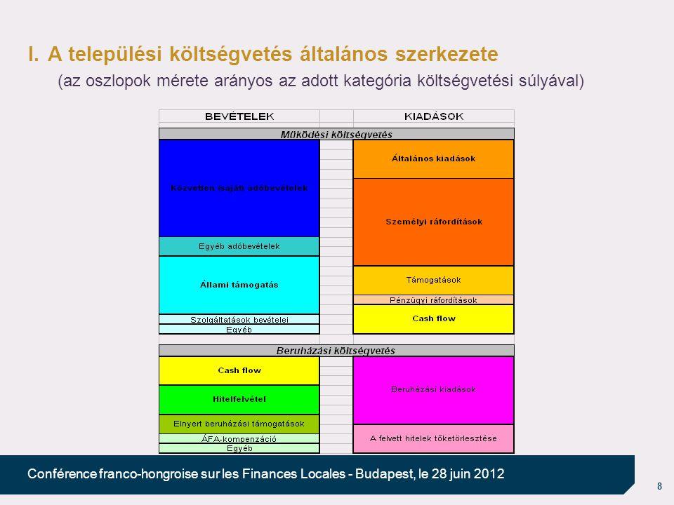 8 Conférence franco-hongroise sur les Finances Locales - Budapest, le 28 juin 2012 I.A települési költségvetés általános szerkezete (az oszlopok mérete arányos az adott kategória költségvetési súlyával)