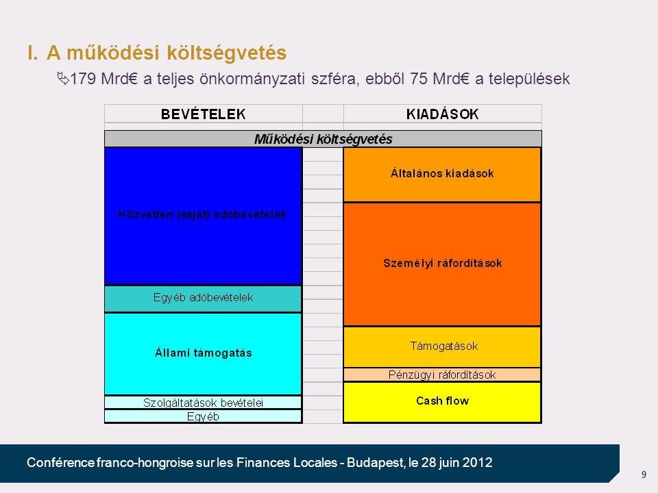 9 Conférence franco-hongroise sur les Finances Locales - Budapest, le 28 juin 2012 I.A működési költségvetés  179 Mrd€ a teljes önkormányzati szféra, ebből 75 Mrd€ a települések