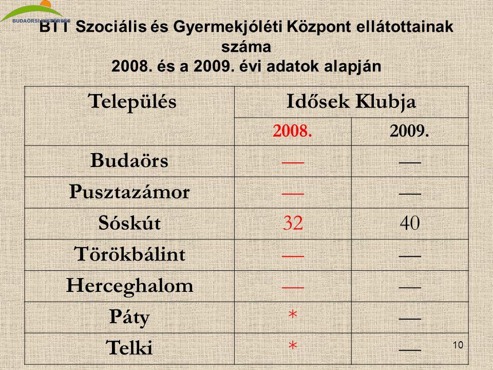 10 BTT Szociális és Gyermekjóléti Központ ellátottainak száma 2008.