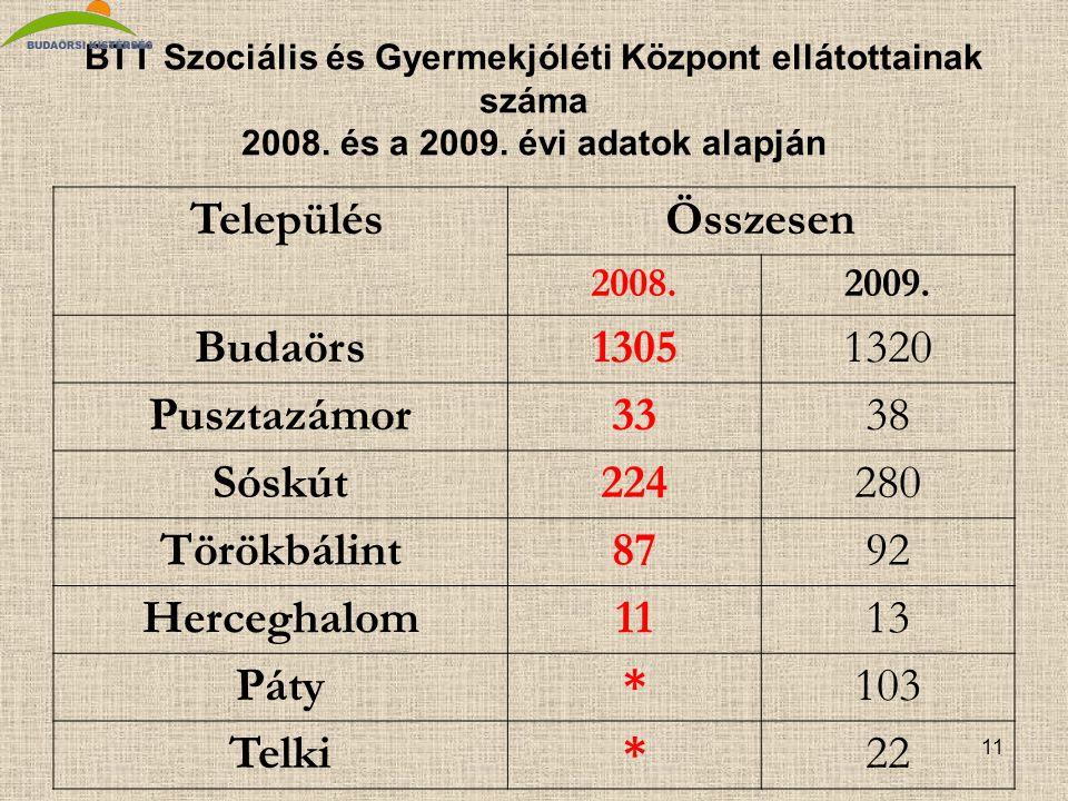11 BTT Szociális és Gyermekjóléti Központ ellátottainak száma 2008.