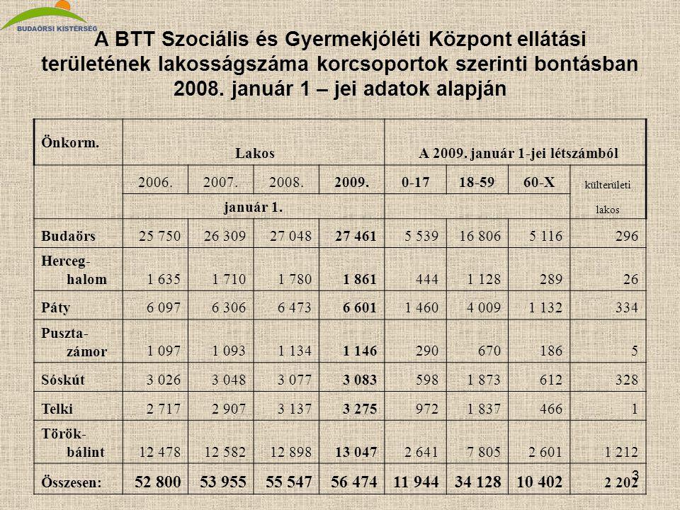 3 A BTT Szociális és Gyermekjóléti Központ ellátási területének lakosságszáma korcsoportok szerinti bontásban 2008.