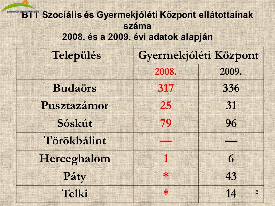 5 BTT Szociális és Gyermekjóléti Központ ellátottainak száma 2008.