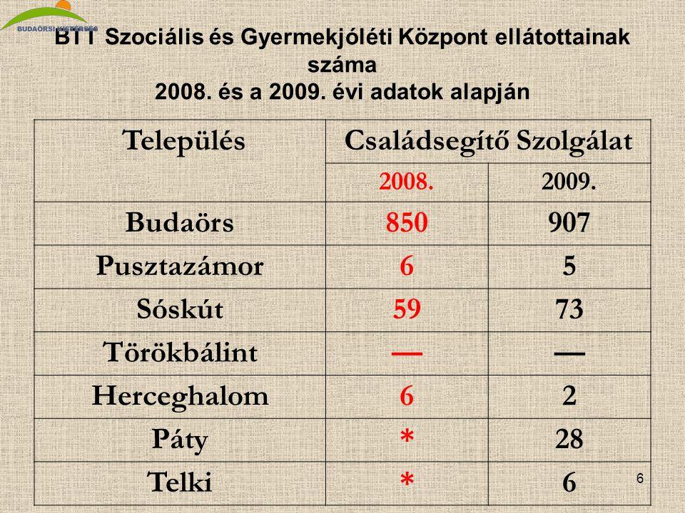 6 BTT Szociális és Gyermekjóléti Központ ellátottainak száma 2008.