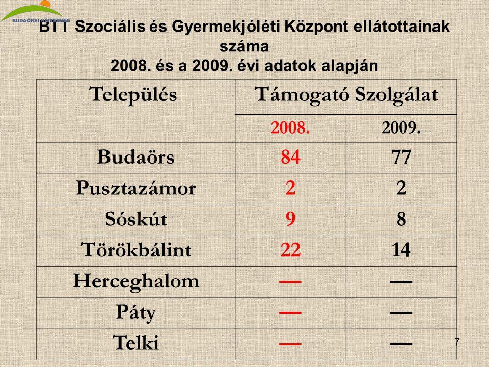 7 BTT Szociális és Gyermekjóléti Központ ellátottainak száma 2008.