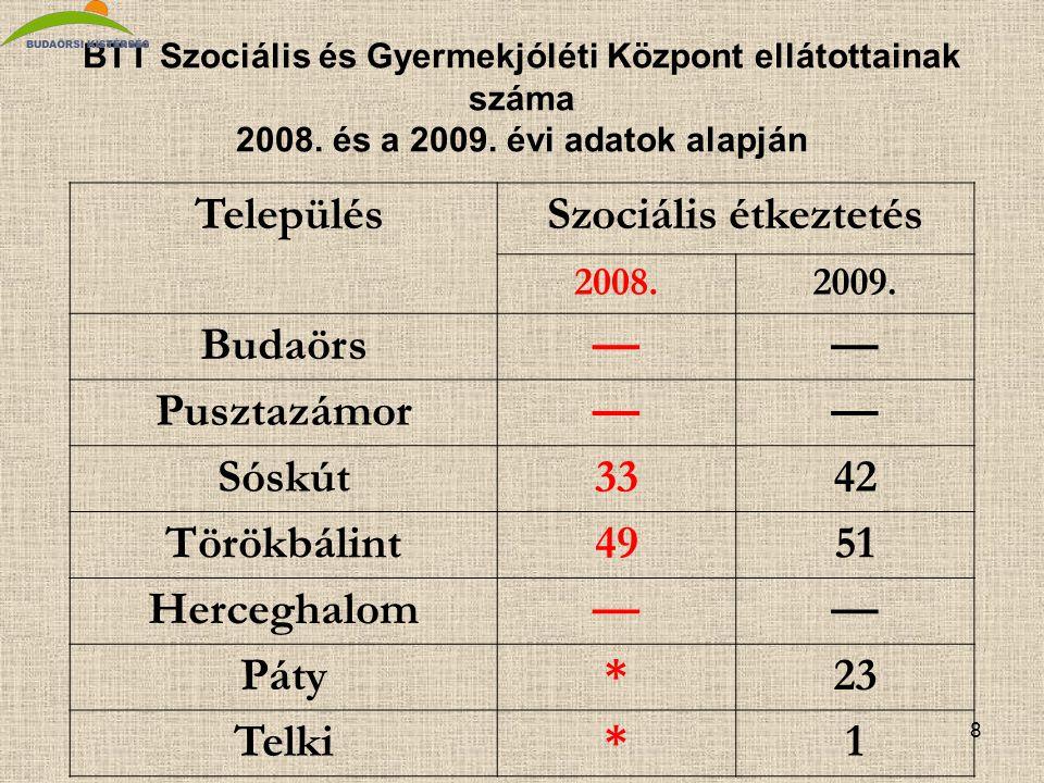 8 BTT Szociális és Gyermekjóléti Központ ellátottainak száma 2008.