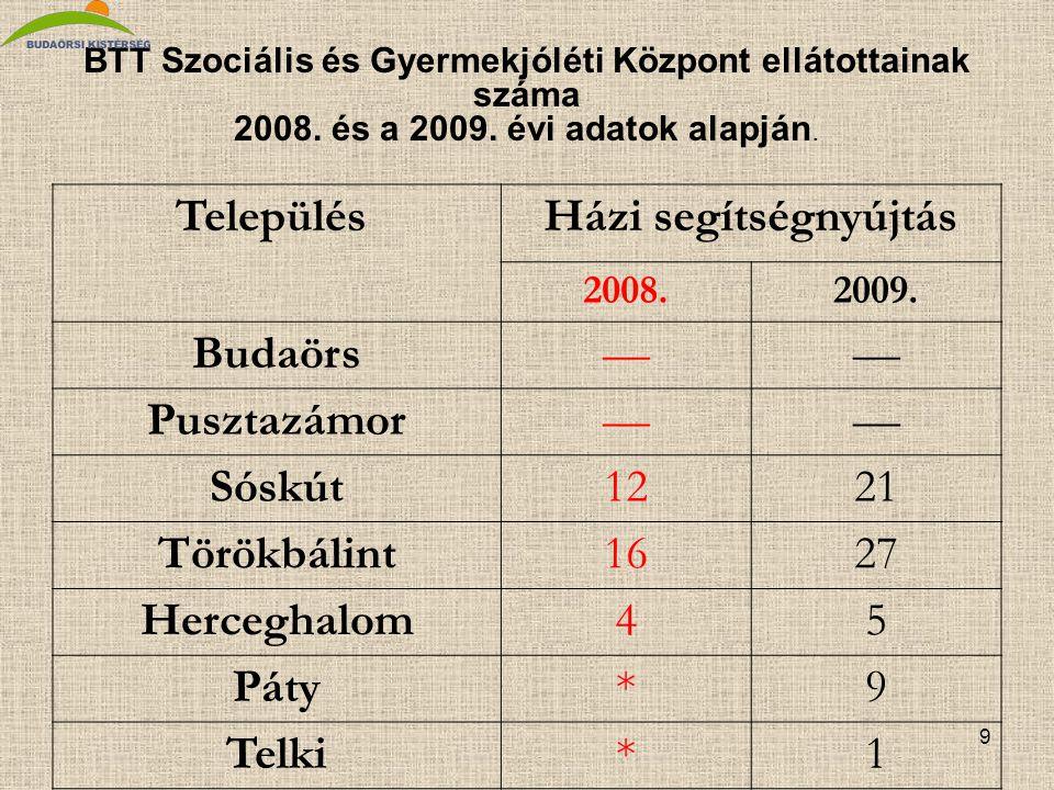9 BTT Szociális és Gyermekjóléti Központ ellátottainak száma 2008.