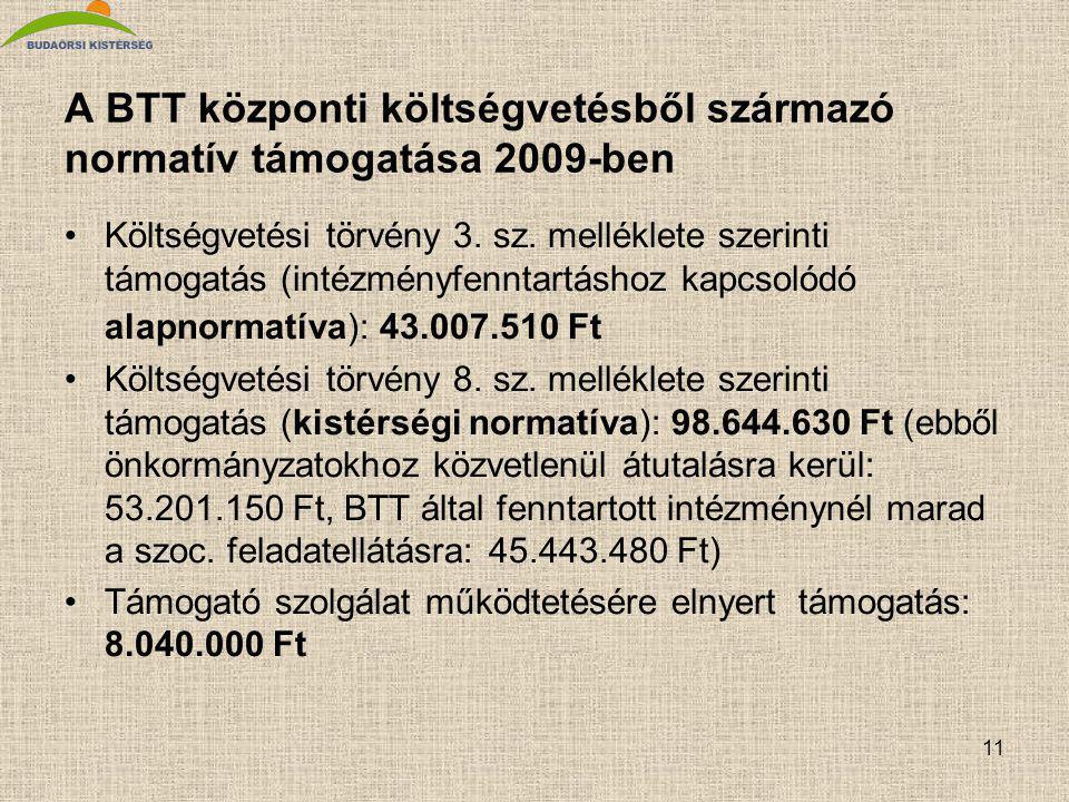 11 A BTT központi költségvetésből származó normatív támogatása 2009-ben Költségvetési törvény 3.