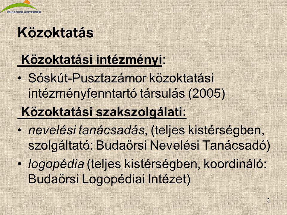 3 Közoktatás Közoktatási intézményi: Sóskút-Pusztazámor közoktatási intézményfenntartó társulás (2005) Közoktatási szakszolgálati: nevelési tanácsadás, (teljes kistérségben, szolgáltató: Budaörsi Nevelési Tanácsadó) logopédia (teljes kistérségben, koordináló: Budaörsi Logopédiai Intézet)