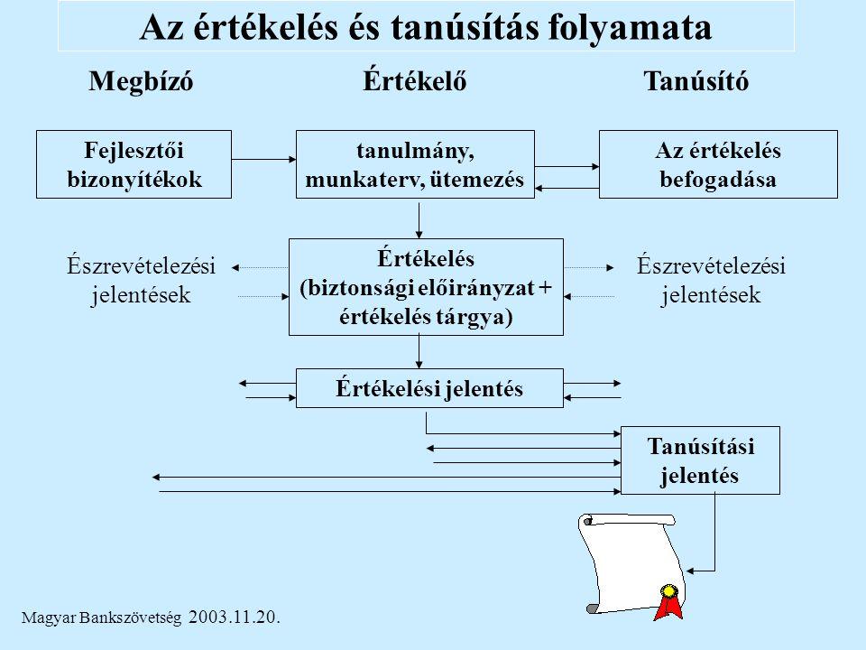 Magyar Bankszövetség 2003.11.20. Az értékelés és tanúsítás folyamata MegbízóÉrtékelőTanúsító Fejlesztői bizonyítékok tanulmány, munkaterv, ütemezés Az