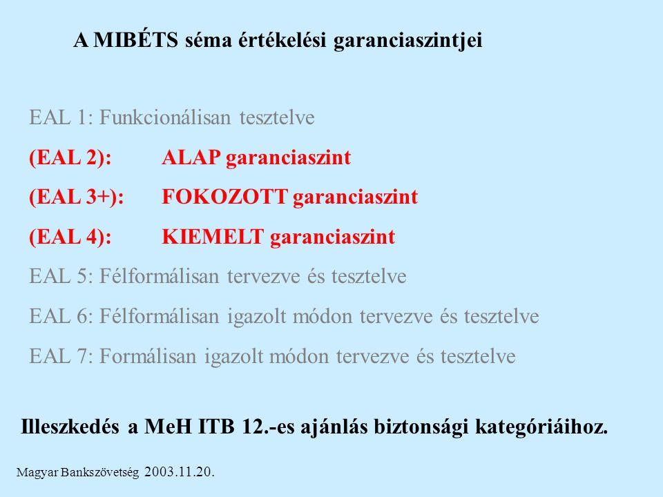 Magyar Bankszövetség 2003.11.20. A MIBÉTS séma értékelési garanciaszintjei EAL 1: Funkcionálisan tesztelve (EAL 2): ALAP garanciaszint (EAL 3+): FOKOZ