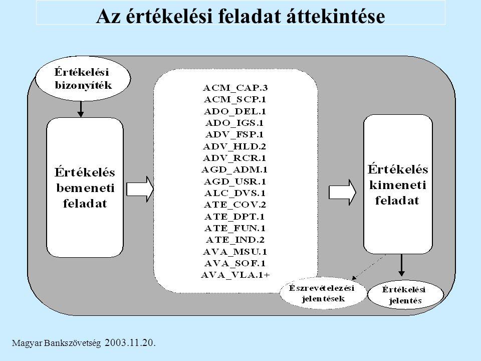 Magyar Bankszövetség 2003.11.20. Az értékelési feladat áttekintése