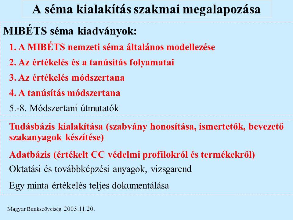Magyar Bankszövetség 2003.11.20. A séma kialakítás szakmai megalapozása MIBÉTS séma kiadványok: 1. A MIBÉTS nemzeti séma általános modellezése 2. Az é