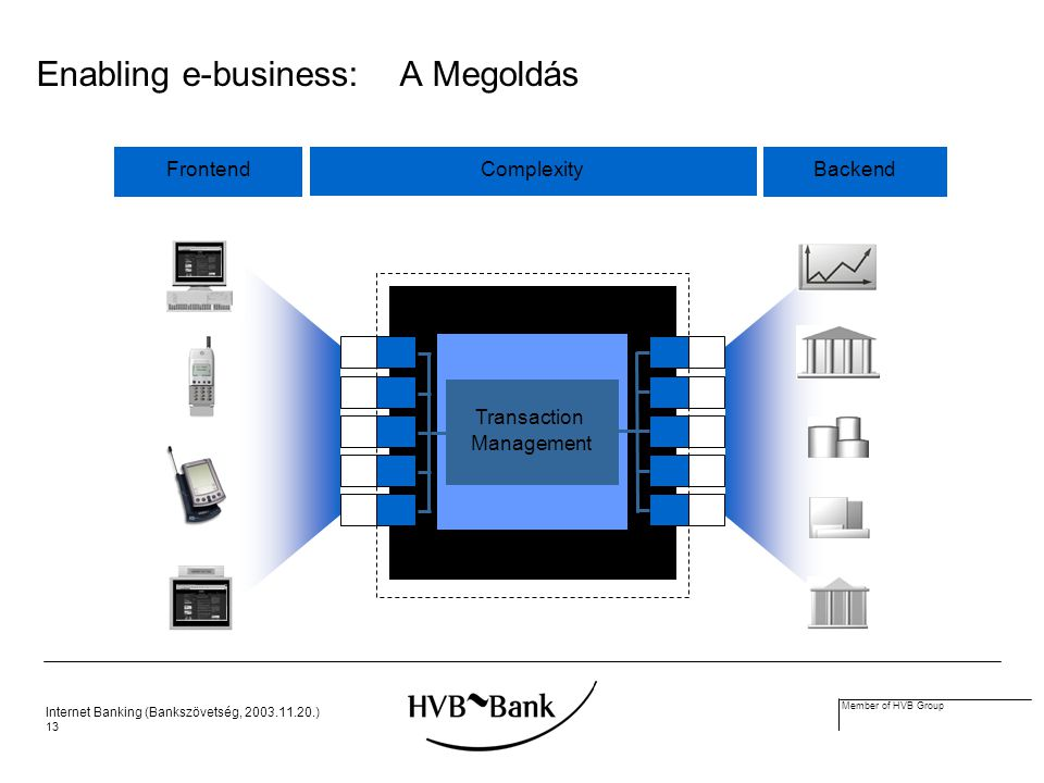 Internet Banking (Bankszövetség, 2003.11.20.) 13 Member of HVB Group Middleware E-Business- Application Enabling e-business: A Megoldás Frontend Complexity Backend Transaction Management