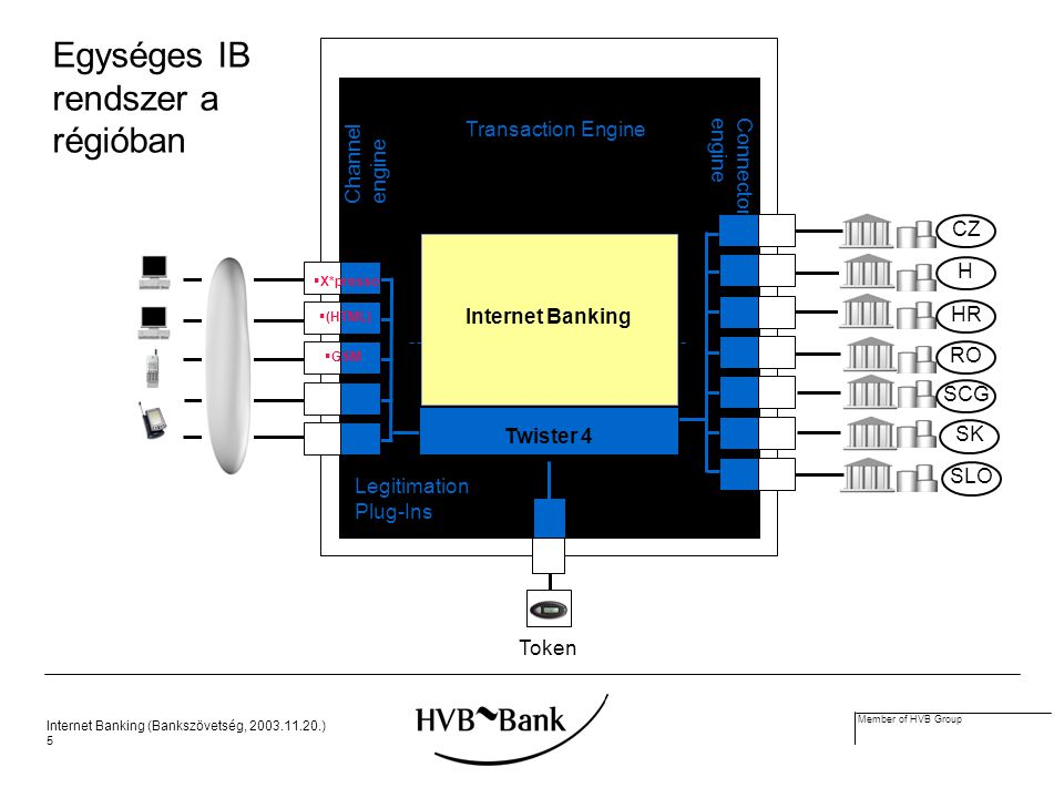 Internet Banking (Bankszövetség, 2003.11.20.) 5 Member of HVB Group Legitimation Plug-Ins Token Channel engine Connector engine Transaction Engine Twister 4 Internet Banking  X*presso  (HTML) H SK CZ SLO RO SCG HR  GSM Egységes IB rendszer a régióban