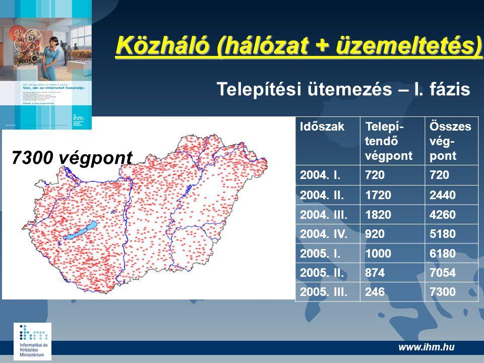 www.ihm.hu Közháló (hálózat + üzemeltetés) IdőszakTelepí- tendő végpont Összes vég- pont 2004. I.720 2004. II.17202440 2004. III.18204260 2004. IV.920