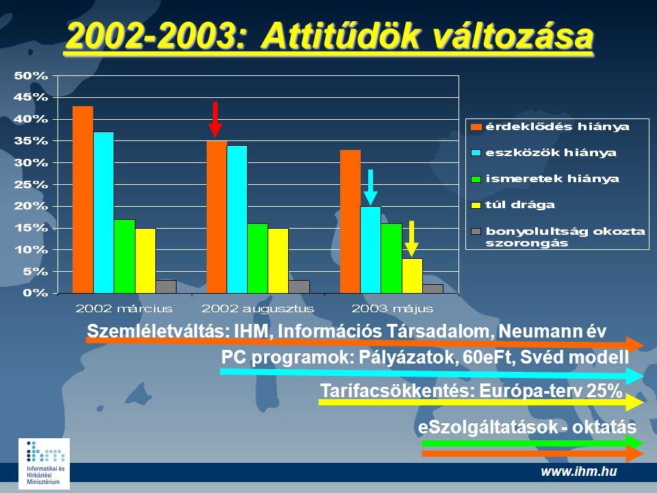 www.ihm.hu 2002-2003: Attitűdök változása Szemléletváltás: IHM, Információs Társadalom, Neumann év PC programok: Pályázatok, 60eFt, Svéd modell Tarifa