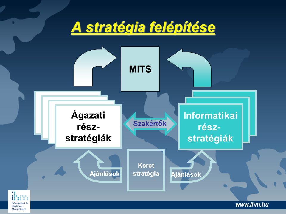 www.ihm.hu A stratégia felépítése MITS Keret stratégia Ágazati stratégiák Ágazati rész- stratégiák Informatikai rész- stratégiák Ajánlások Szakértők