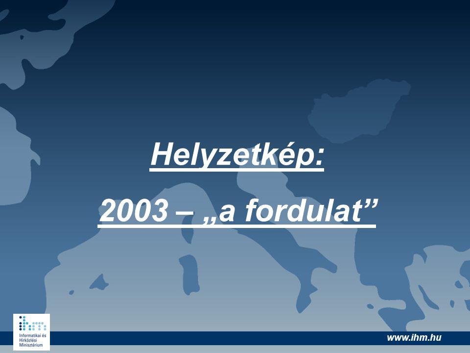 "www.ihm.hu Helyzetkép: 2003 – ""a fordulat"""