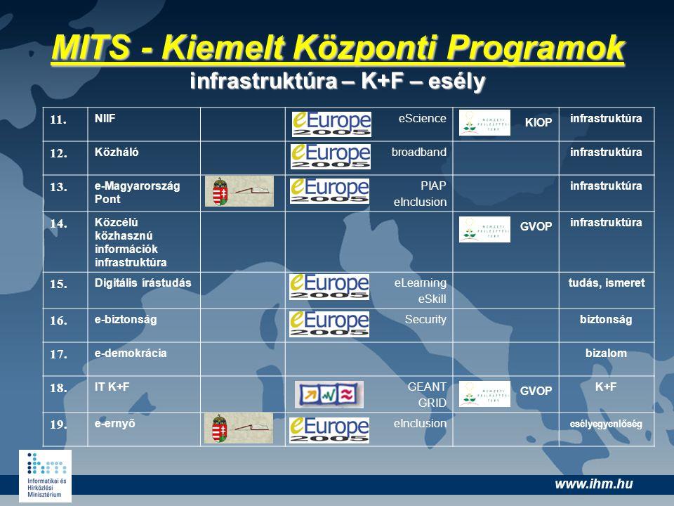 www.ihm.hu 11. NIIFeScience KIOP infrastruktúra 12. Közhálóbroadbandinfrastruktúra 13. e-Magyarország Pont PIAP eInclusion infrastruktúra 14. Közcélú