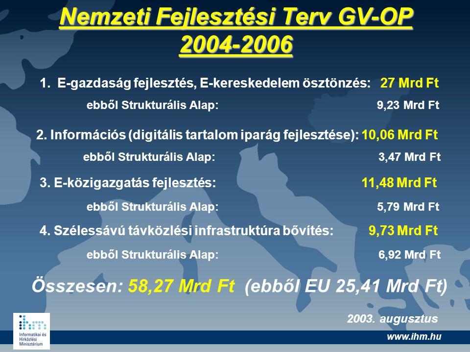 www.ihm.hu Nemzeti Fejlesztési Terv GV-OP 2004-2006 1.E-gazdaság fejlesztés, E-kereskedelem ösztönzés: 27 Mrd Ft ebből Strukturális Alap: 9,23 Mrd Ft