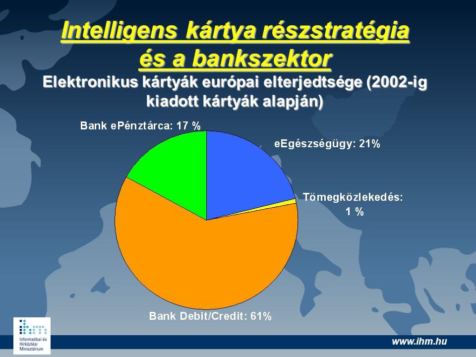 www.ihm.hu Intelligens kártya részstratégia és a bankszektor Elektronikus kártyák európai elterjedtsége (2002-ig kiadott kártyák alapján)
