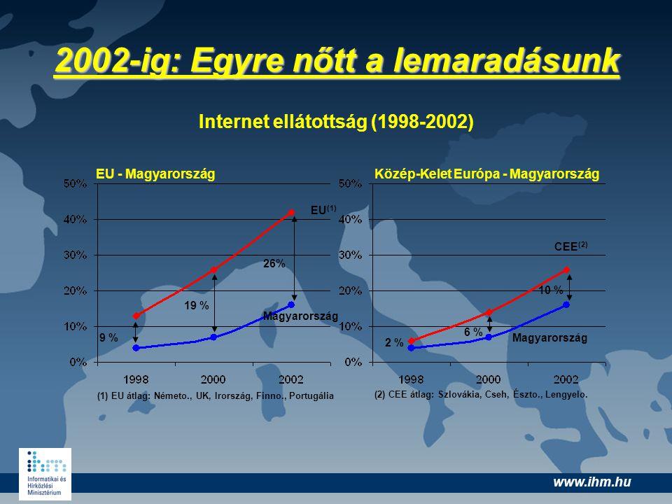 www.ihm.hu 2002-ig: Egyre nőtt a lemaradásunk Internet ellátottság (1998-2002) EU - MagyarországKözép-Kelet Európa - Magyarország Magyarország EU (1)