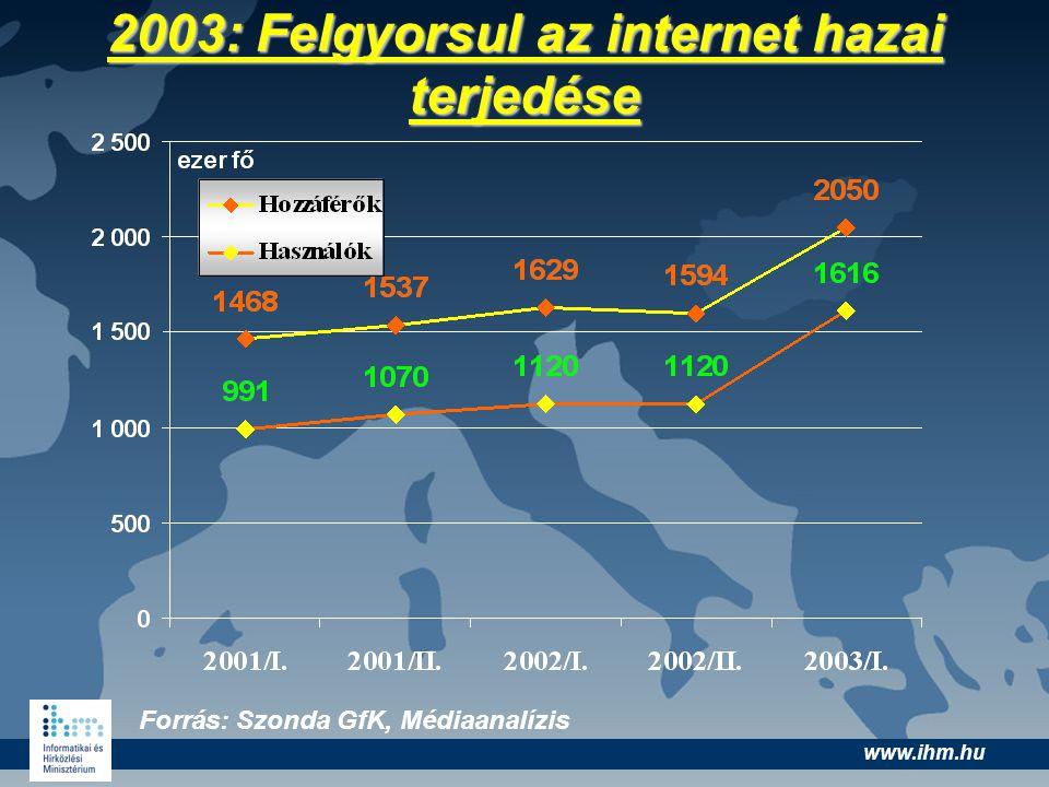 www.ihm.hu 2003: Felgyorsul az internet hazai terjedése Forrás: Szonda GfK, Médiaanalízis