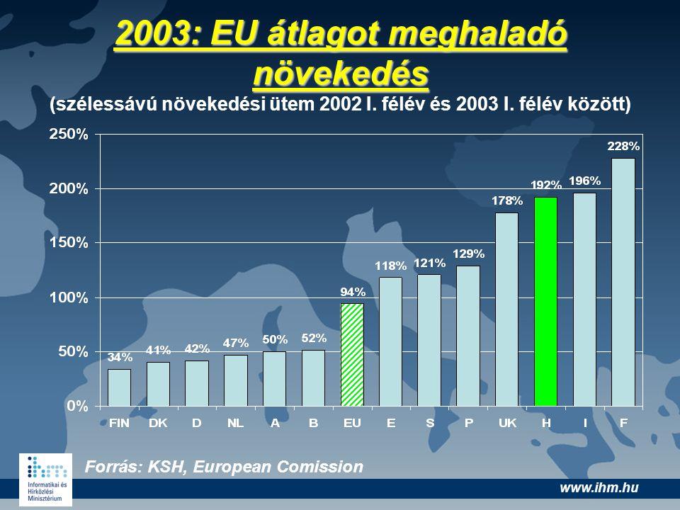 www.ihm.hu 2003: EU átlagot meghaladó növekedés 2003: EU átlagot meghaladó növekedés (szélessávú növekedési ütem 2002 I. félév és 2003 I. félév között