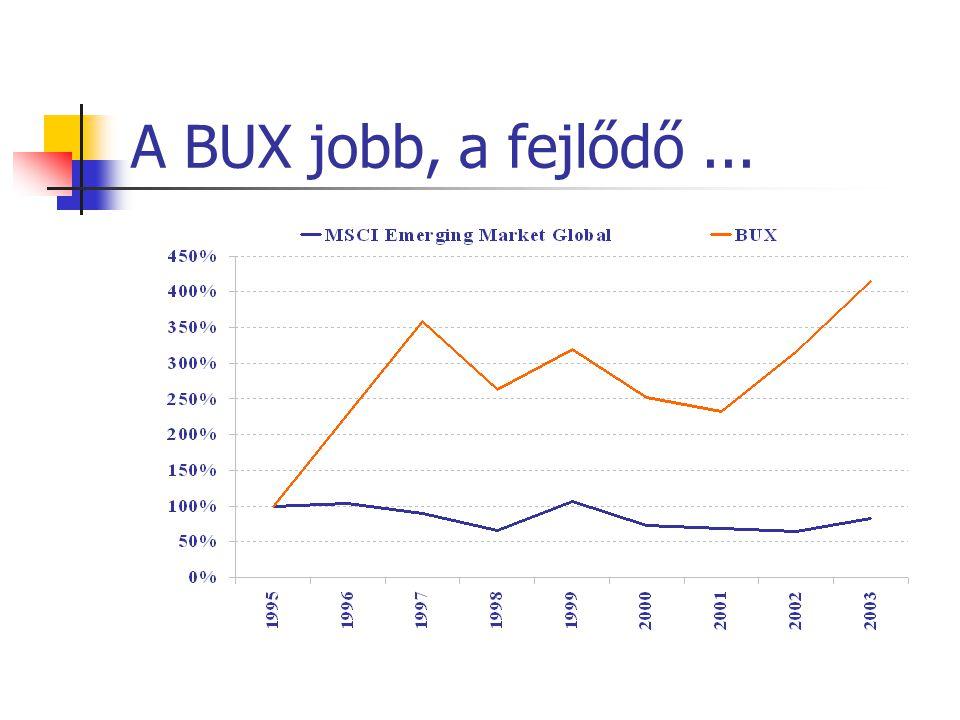 A BUX jobb, a fejlődő...