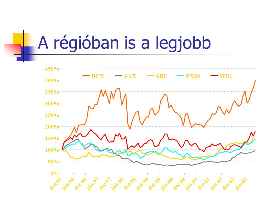 A régióban is a legjobb 0% 50% 100% 150% 200% 250% 300% 350% 400% 450% dec.95 jún.96 dec.96 jún.97 dec.97 jún.98 dec.98 jún.99 dec.99 jún.00 dec.00 jún.01 dec.01 jún.02 dec.02 jún.03 BUXSAXSBIPX50WIG