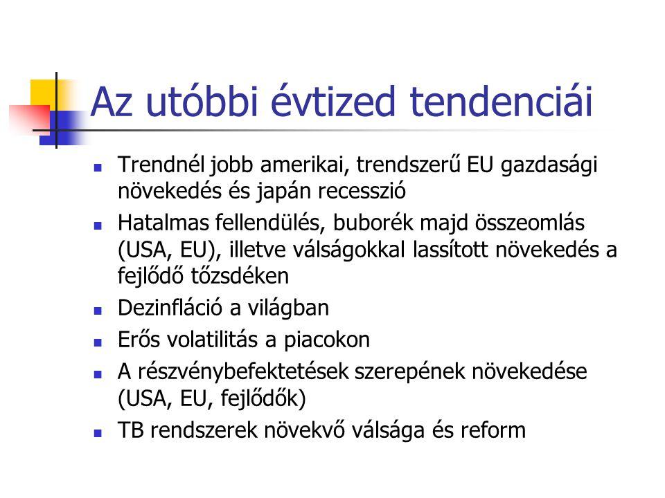 A magyar tőkepiac Dominánsan állampapírpiac A részvények és a tőzsde szerepe alacsony a gazdaságban Az intézmény és jogi rendszer nagyon fejlett Jó fejlődési lehetőségek, amiket csak a rossz gazdaságpolitika és szabályozás korlátozott