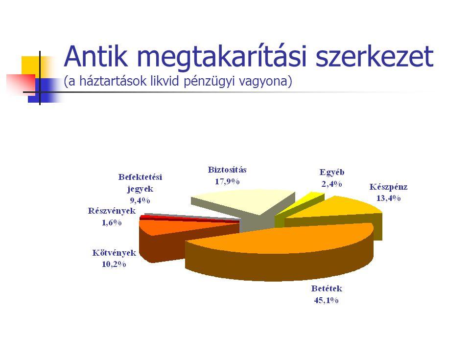 Antik megtakarítási szerkezet (a háztartások likvid pénzügyi vagyona)