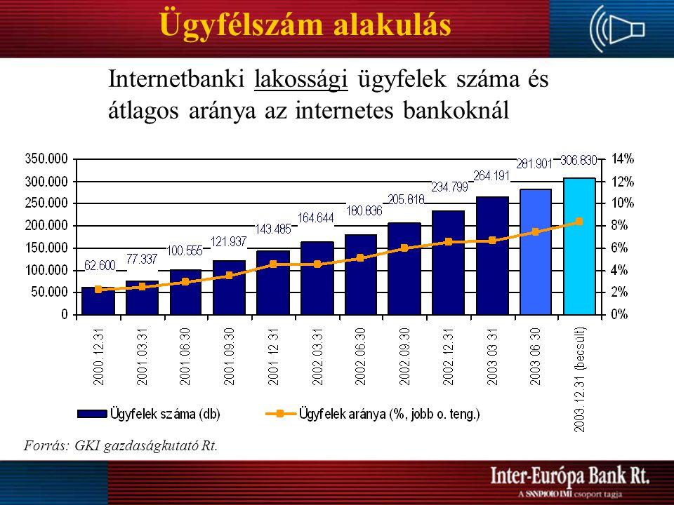 Ügyfélszám alakulás Internetbanki lakossági ügyfelek száma és átlagos aránya az internetes bankoknál Forrás: GKI gazdaságkutató Rt.