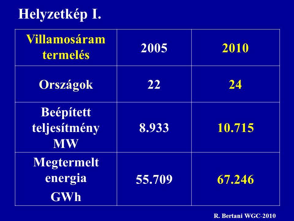 Villamosáram termelés 20052010 Országok2224 Beépített teljesítmény MW 8.93310.715 Megtermelt energia GWh 55.70967.246 Helyzetkép I. R. Bertani WGC-201