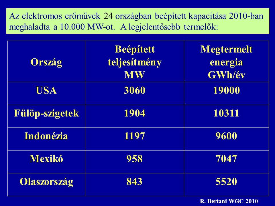 Ország Beépített teljesítmény MW Megtermelt energia GWh/év USA306019000 Fülöp-szigetek190410311 Indonézia11979600 Mexikó9587047 Olaszország8435520 Az