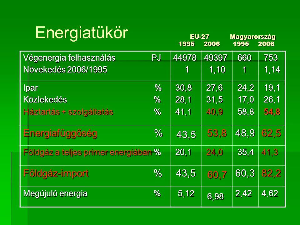 EU-27 Magyarország 1995 2006 1995 2006 EU-27 Magyarország 1995 2006 1995 2006 Végenergia felhasználás PJ Növekedés 2006/1995 44978 149397 1,10 1,10 660 660 1 753 753 1,14 1,14 Ipar % Közlekedés % Háztartás + szolgáltatás % 30,8 30,8 28,1 28,1 41,1 41,1 27,6 27,6 31,5 31,5 40,9 40,9 24,2 24,2 17,0 17,0 58,8 58,8 19,1 19,1 26,1 26,1 54,8 54,8 Energiafüggőség % 43,5 43,5 53,8 53,848,962,5 Földgáz a teljes primer energiában % 20,1 20,1 24,0 24,0 35,4 35,441,3 Földgáz-import % 43,5 43,5 60,7 60,760,382,2 Megújuló energia % 5,12 5,12 6,98 6,982,424,62 Energiatükör