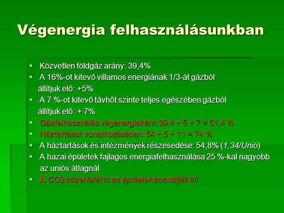 Végenergia felhasználásunkban  Közvetlen földgáz arány: 39,4%  A 16%-ot kitevő villamos energiának 1/3-át gázból állítjuk elő: +5% állítjuk elő: +5%  A 7 %-ot kitevő távhőt szinte teljes egészében gázból állítjuk elő: + 7% állítjuk elő: + 7%  Gázfelhasználás végenergiaként: 39,4 + 5 + 7 = 51,4 %  Háztartások vonatkozásában: 54 + 5 + 11 = 74 %  A háztartások és intézmények részesedése: 54,8% (1,34/Unió)  A hazai épületek fajlagos energiafelhasználása 25 %-kal nagyobb az uniós átlagnál az uniós átlagnál  A CO2 közel felét is az épületek bocsátják ki!