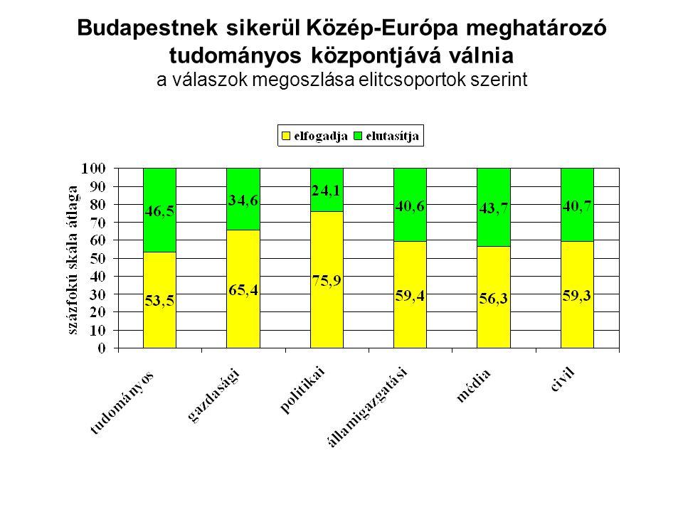 Budapestnek sikerül Közép-Európa meghatározó tudományos központjává válnia a válaszok megoszlása elitcsoportok szerint