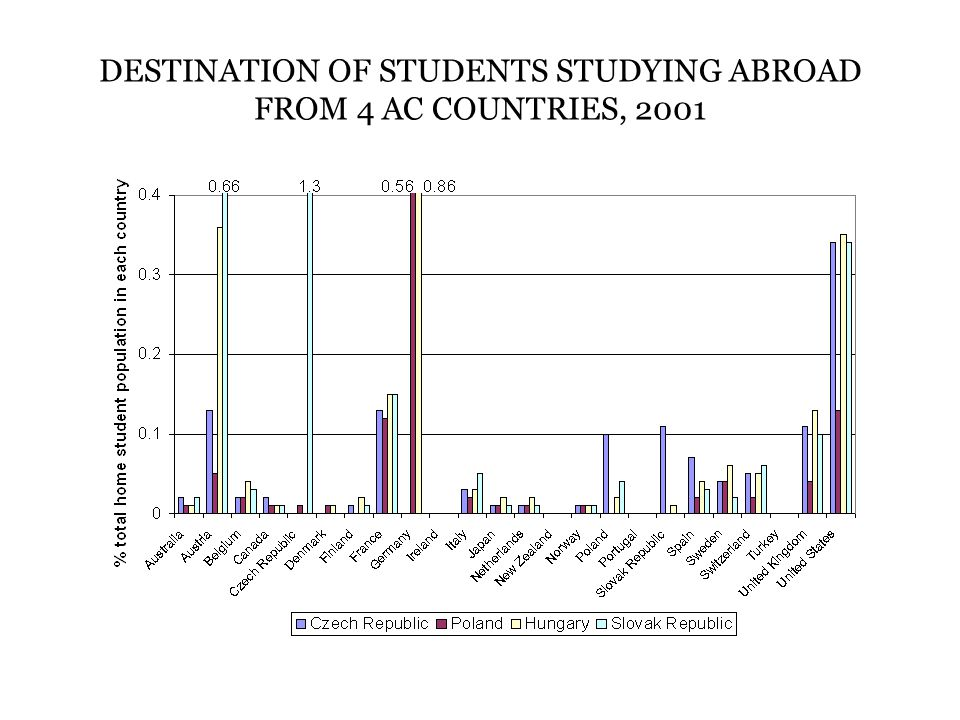 DESTINATION OF STUDENTS STUDYING ABROAD FROM 4 AC COUNTRIES, 2001