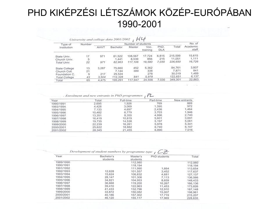PHD KIKÉPZÉSI LÉTSZÁMOK KÖZÉP-EURÓPÁBAN 1990-2001