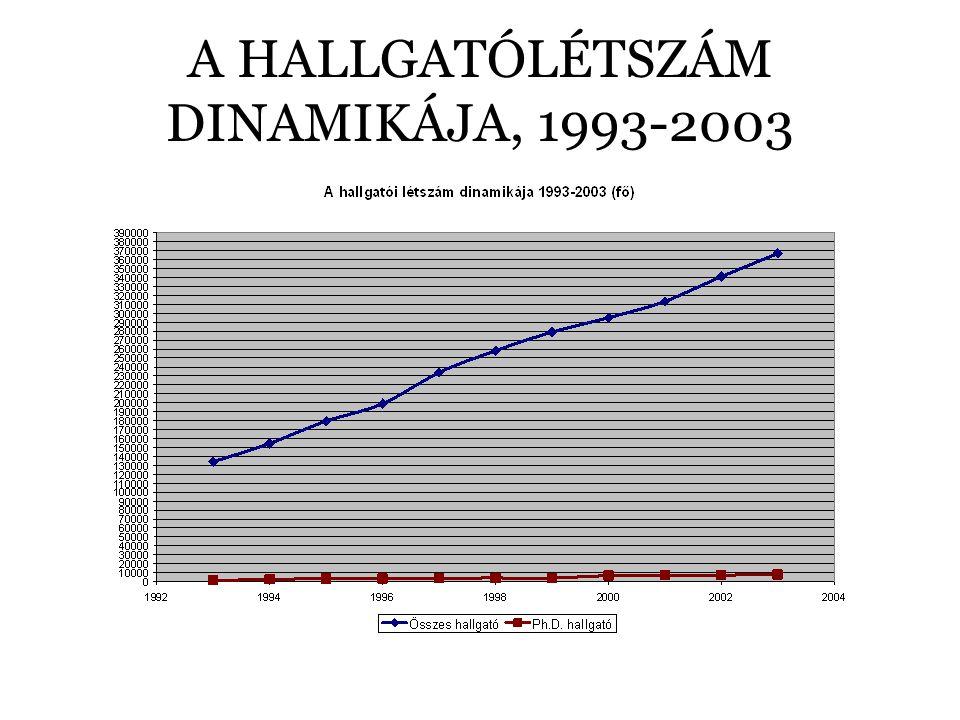 A HALLGATÓLÉTSZÁM DINAMIKÁJA, 1993-2003