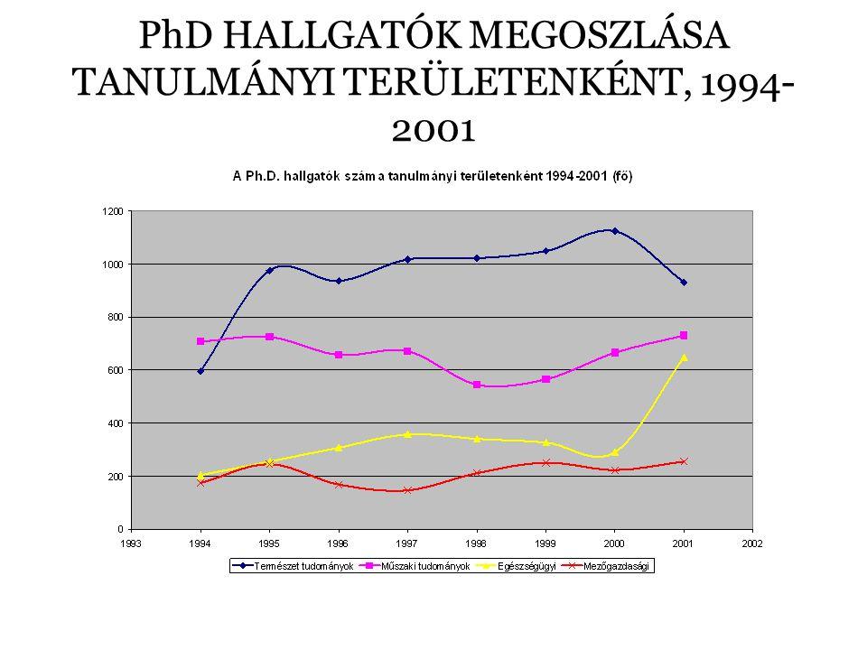 PhD HALLGATÓK MEGOSZLÁSA TANULMÁNYI TERÜLETENKÉNT, 1994- 2001